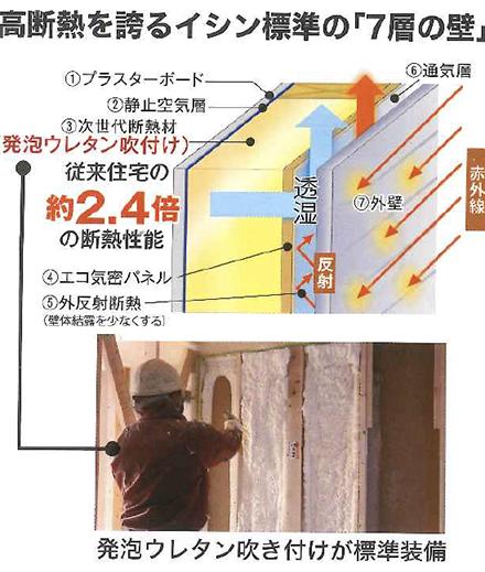 高断熱を誇るイシン標準の「7層の壁」