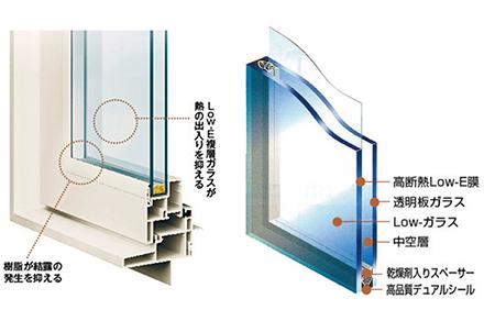 樹脂サッシとLOW-eガラス
