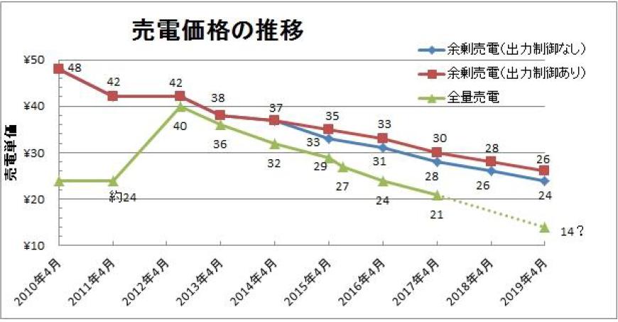 売電価格の推移
